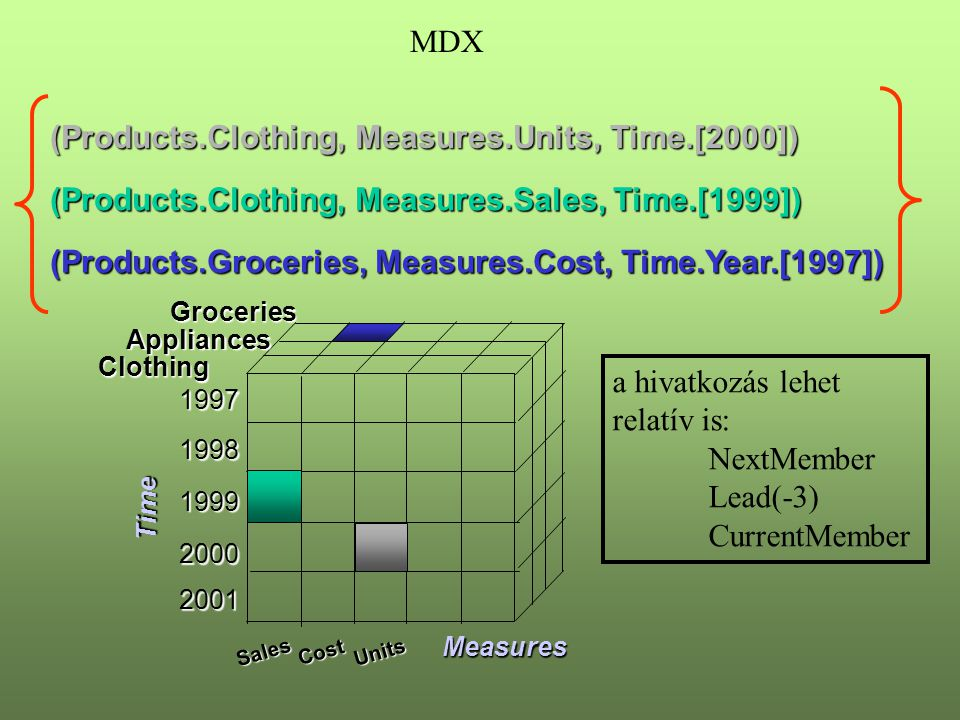 (Products.Clothing, Measures.Units, Time.[2000])